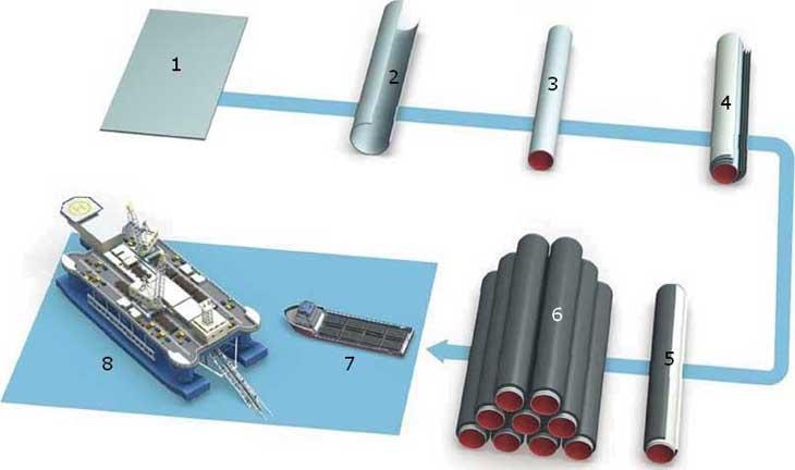 Logistics Concept pipeline